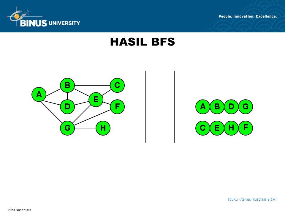 HASIL BFS [buku utama, ilustrasi 9.14] Bina Nusantara